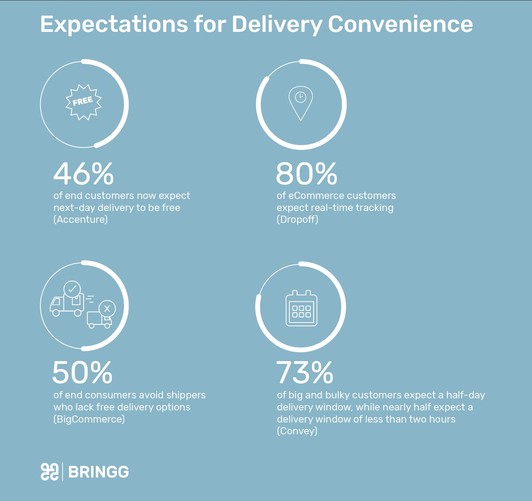 Expectations for Delivery Convenience