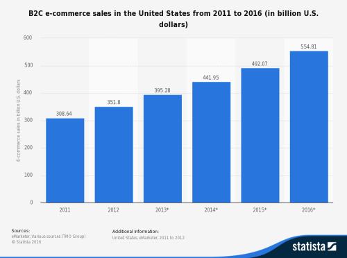 ecommerce sales groiwth