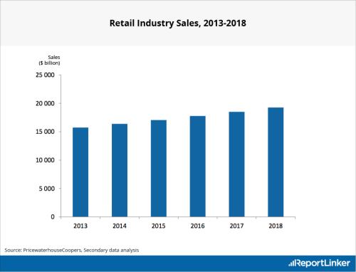 retail industry sales