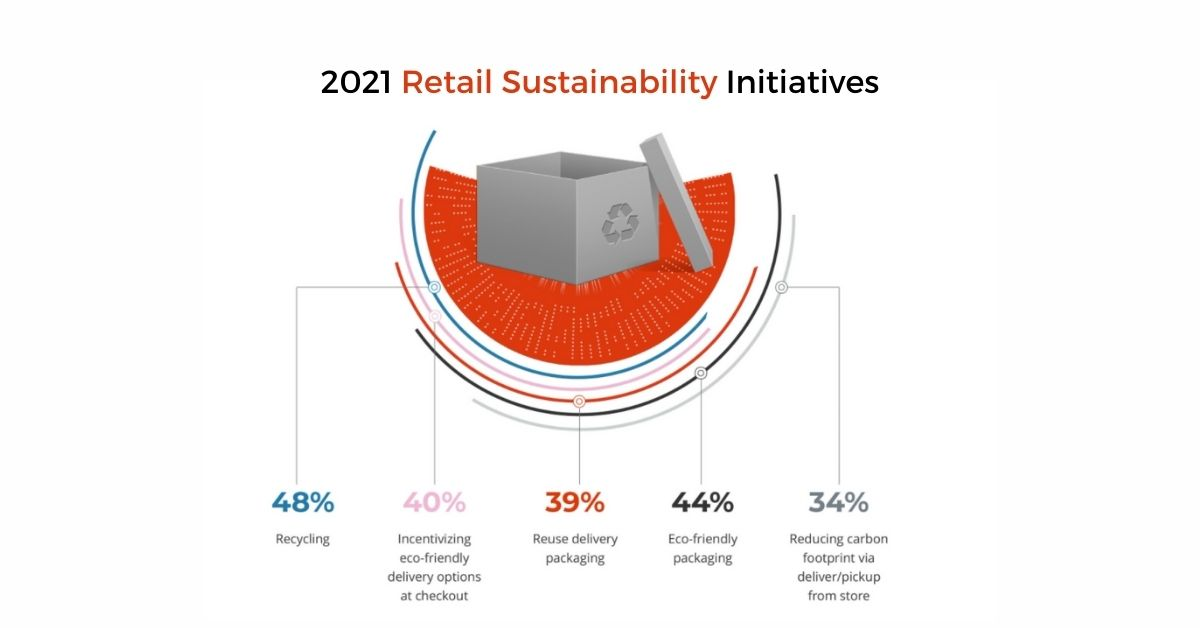 2021 Retail Sustainability Initiatives