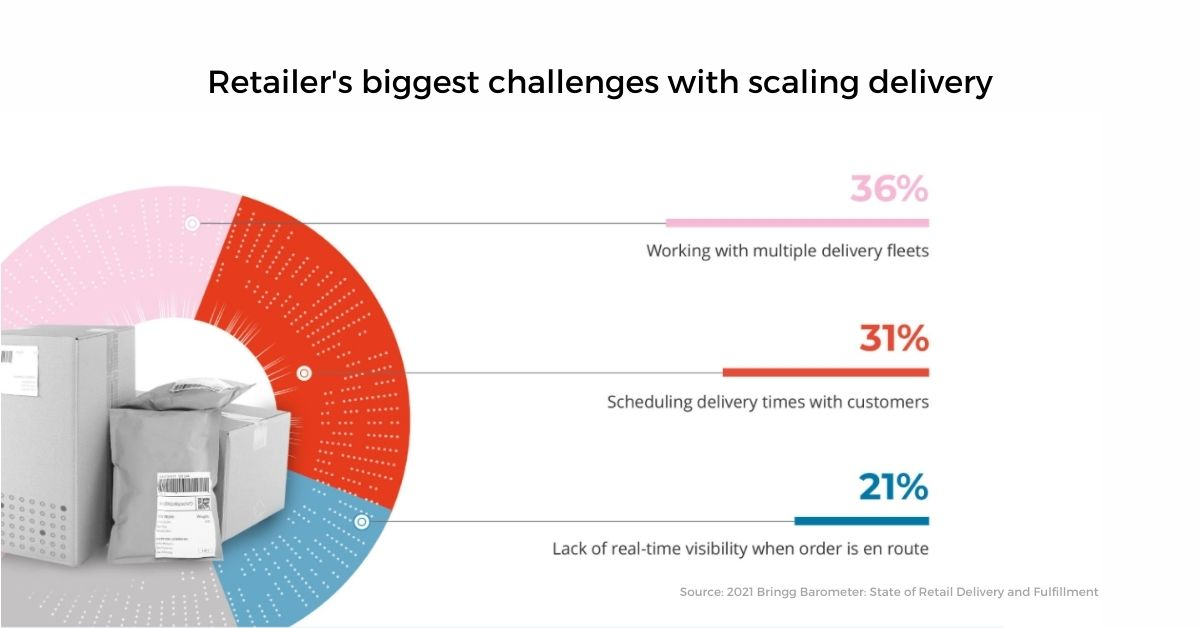 The Challenges of Scaling Retail Delivery. Source: 2021 Bringg Barometer