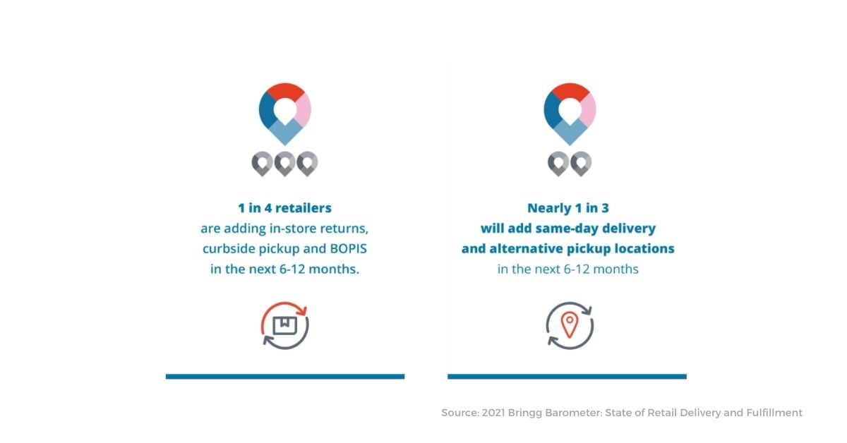 Retail delivery and fulfillment - 2021 priorities
