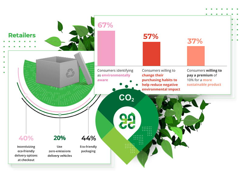 Sustainability among retailers and consumers