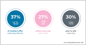 Same day delivery services continue to grow. Source: The 2021 Bringg Barometer